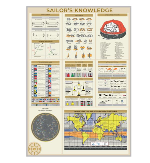 """Постер """"Sailor's Knowledge"""""""